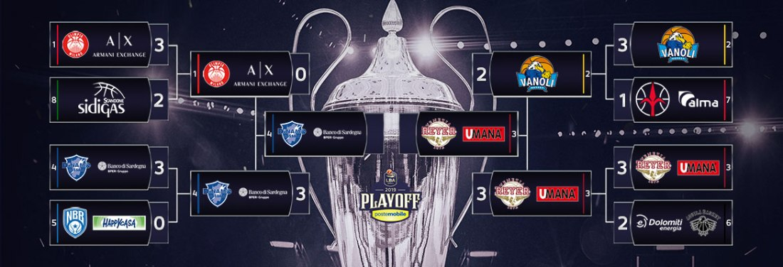 playoff 2019